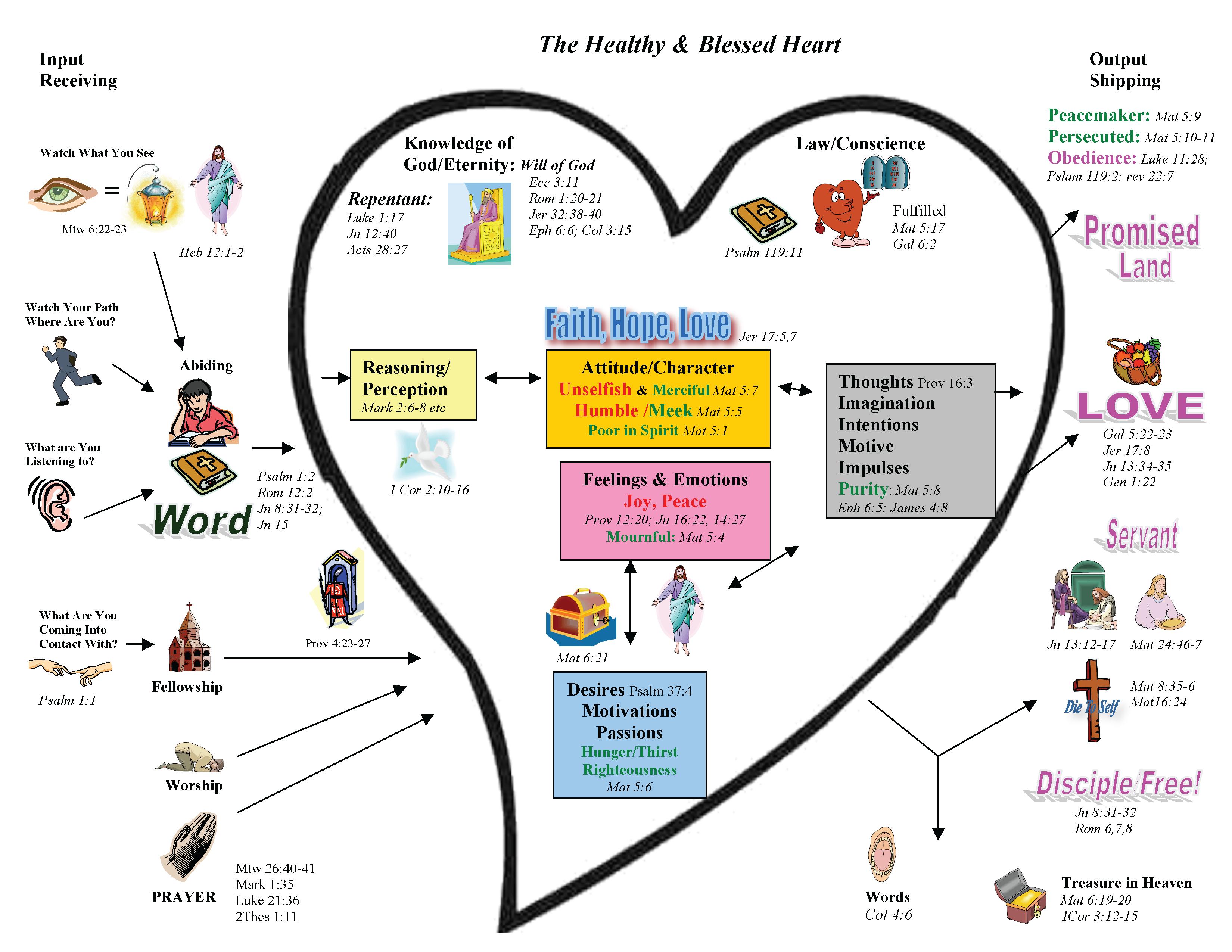 The Spiritual Heart Series     Part II  The Unhealthy Heart